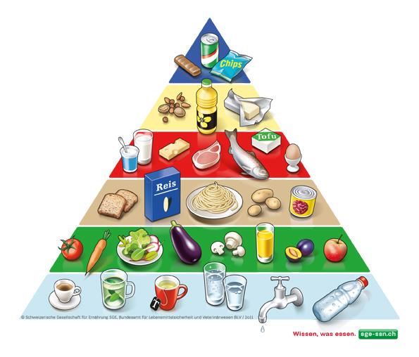 Ausgewogene Ernährung: Grundlagen und Tipps - eBalance Blog